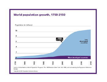The Population Peak